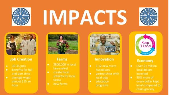 Possible outcomes of a food cooperative on the metro west area.
